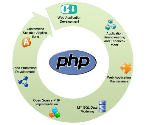 php-web-application-development